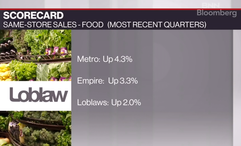 Loblaw Q1 results compared with competitors