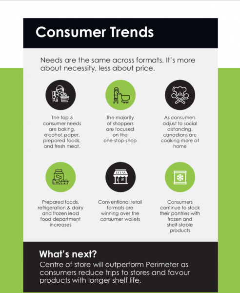 Brand Momentum Changing Consumer Habits: COVID-19 Retail Impacts
