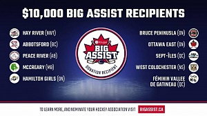Kruger Big Assist Recipients April 6
