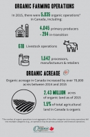 Canada is growing more organic...