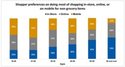 Consumers still prefer shopping in-store to online